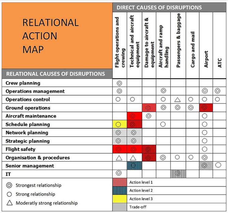 Relational Action Map